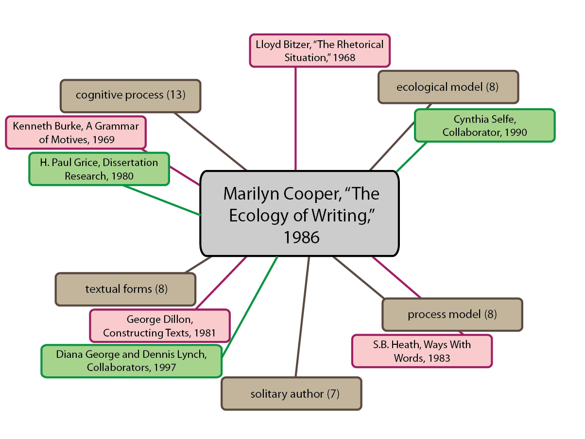 top term paper writer sites for phd